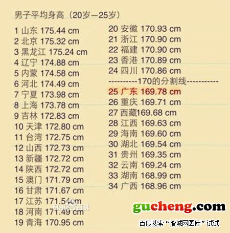 中国各省面积人口_各省人口身高