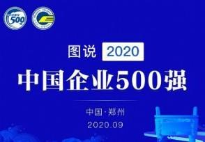 2020中国企业500强榜单发布 中国石化位列榜首
